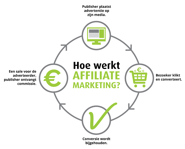 HighFlow Affiliate